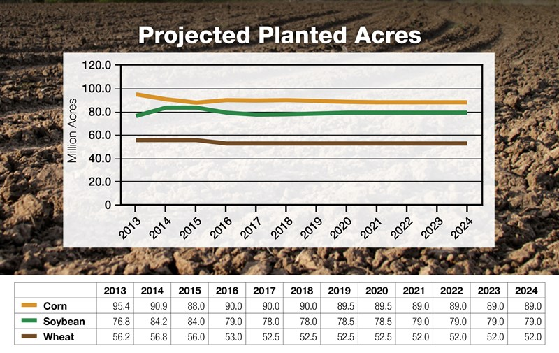 10-Projected-Planted-Acres