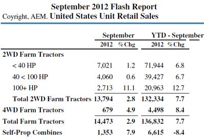 AEM TractorSales September2012