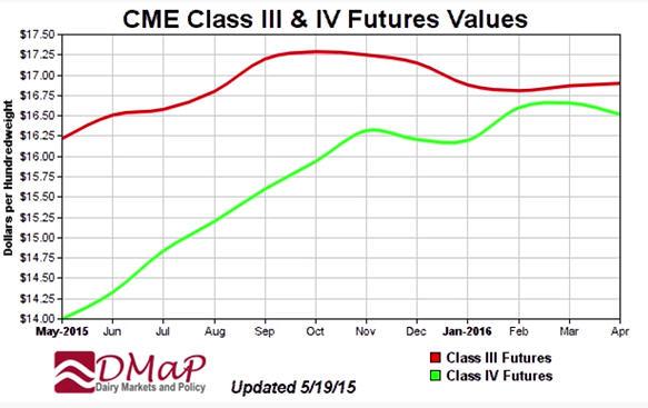 Cropp_-_futures_chart_5-21-15