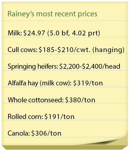 rainey_recent_prices