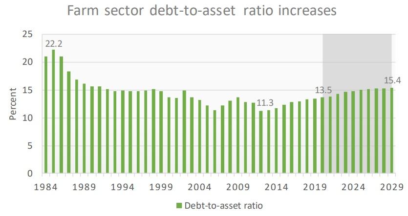 FAPRI - farm debt