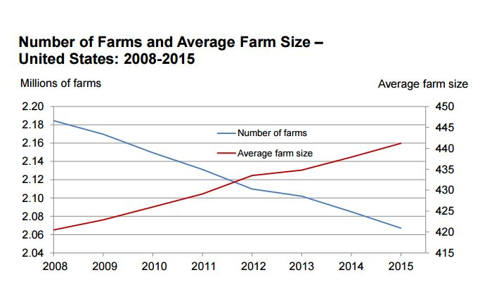 USDA_farm_size_trends