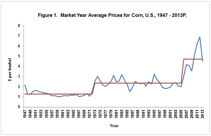 Understanding Your Corn Market Price Risk - AgWeb