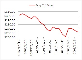May Soyean Meal Chart