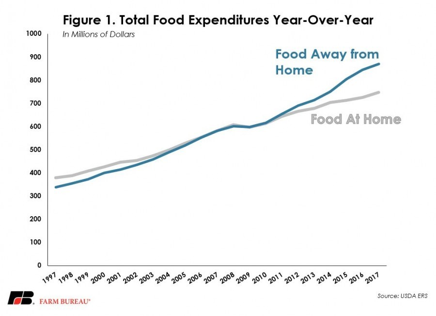 total food expenditures