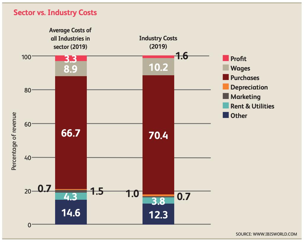 Sector Versus Industry Costs