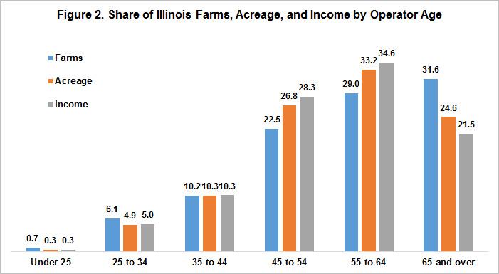 IL_farms_acreage_income_by_age