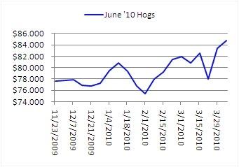 June hog chart