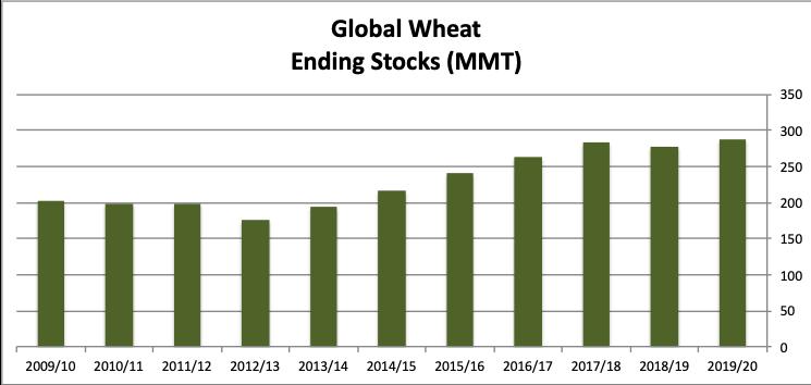 Globalwheat