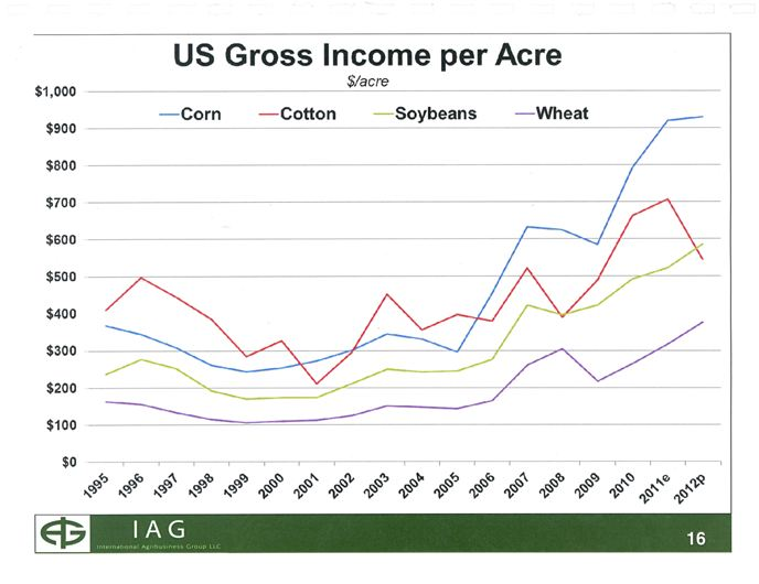 corn acres grow insecticide