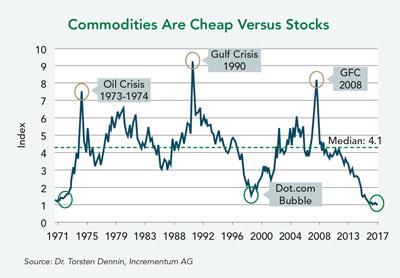Commodities Are Cheap Versus Stocks
