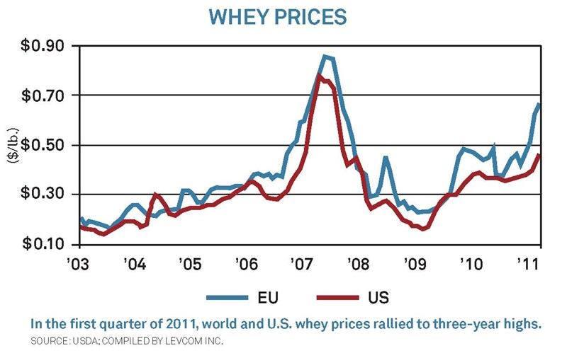 whey prices graph