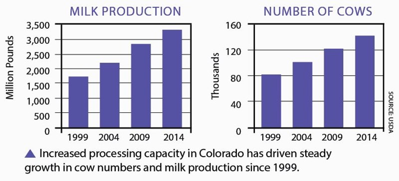 milk_cows_chart_2