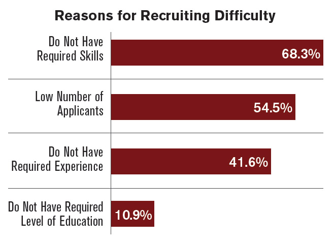 Recruiting Difficulty