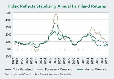 Index Reflects Stabilizing Annual Farmland Returns
