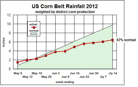 May July Rainfall 2012