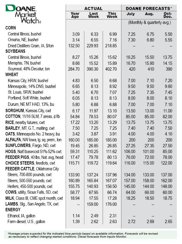 Market-Watch-Table-June3
