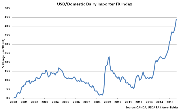 USD_Domestic_Dairy_Importer_FX_Index