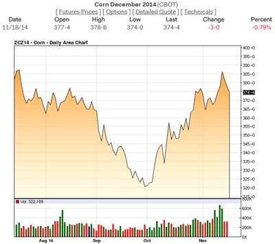 Dec_Corn_Chart_11-18-14