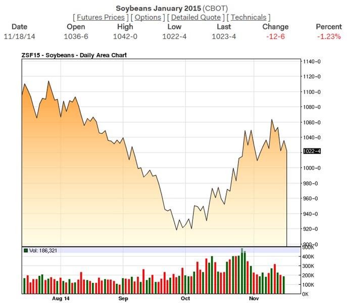 Jan_2015_soybean_chart_11-18-14