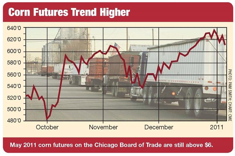 corn futures higher
