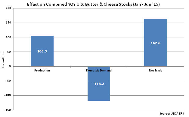 Effect_on_Combined_YOY_US_Butter_and_Cheese_Stocks
