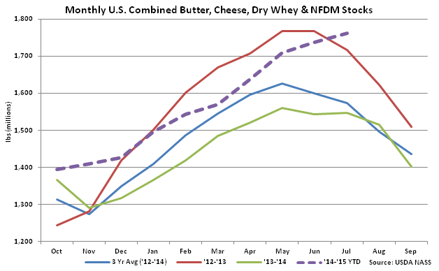 Monthly_Combined_Dairy_Stocks