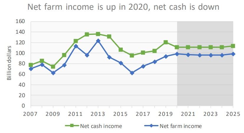 FAPRI - net farm income