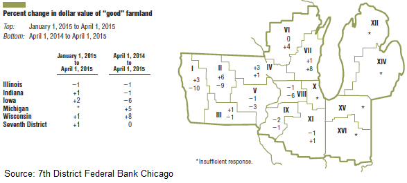 Farmland_Values_and_Credit_conditions_Q1-2015_pic_1