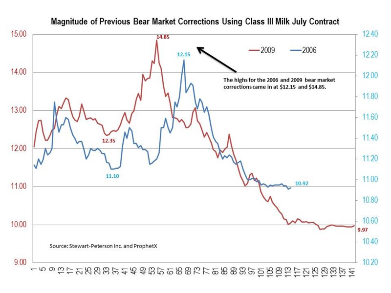 S-P_Bear_Market_Corrections_chart_3-12-15
