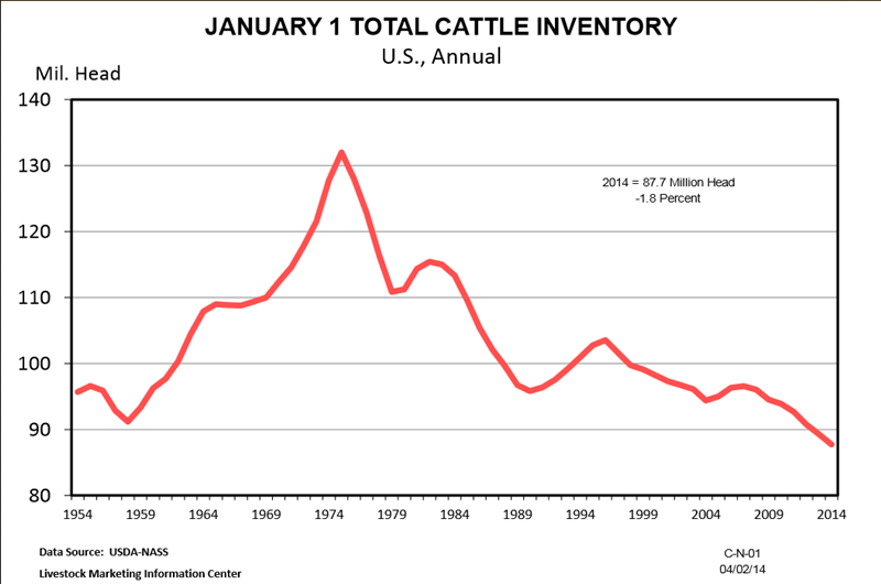 LMIC Cattle Inventory Graphic