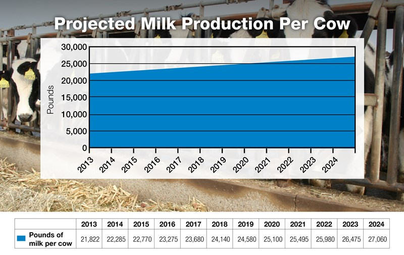 7-Projected-Milk-Production-Per-Cow