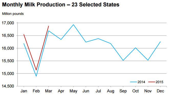 USDA_milk_production_4-21-15