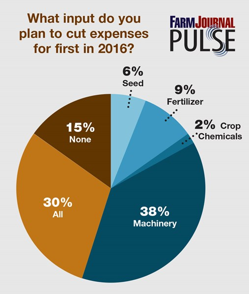 What_input_do_you_plan_to_cut_expenses_for_first_in_2016