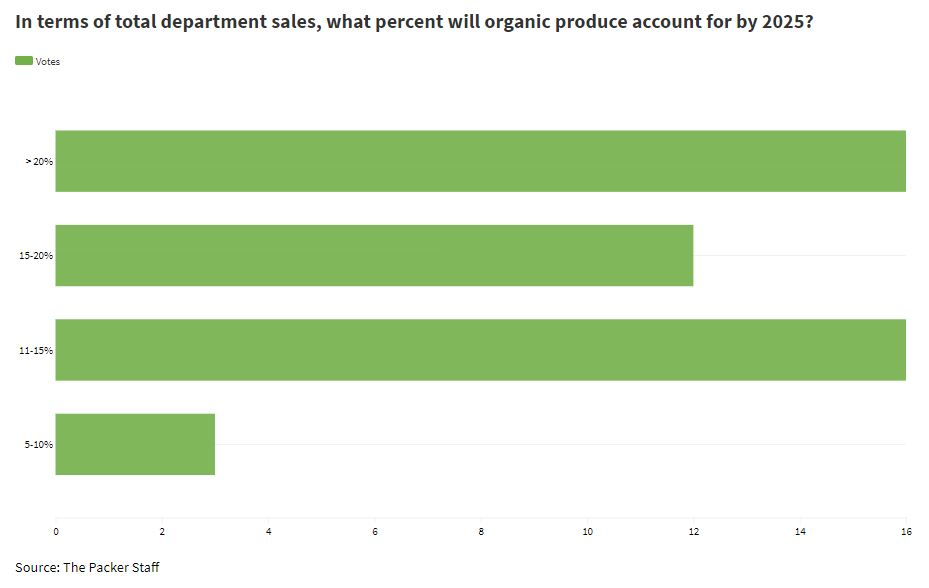 Packer organic sales poll results