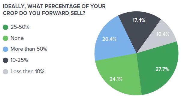 percent sold goal
