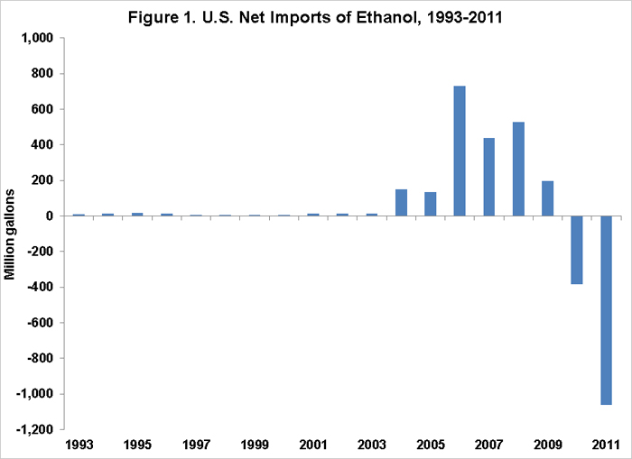 exports of ethanol