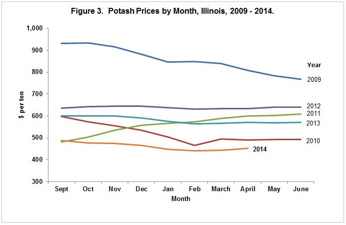 potash prices 3