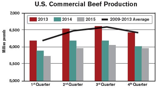 beef_production_chart