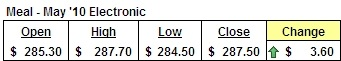 May '10 Meal Futures Prices