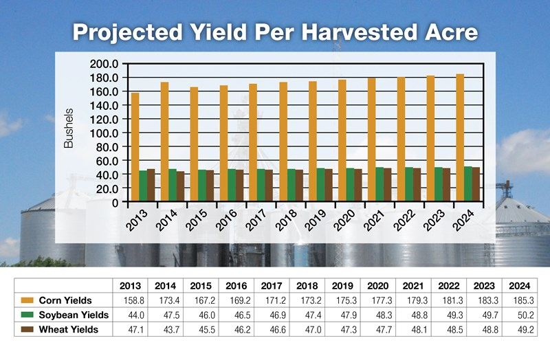8-Projected-Yield-Per-Harvested-Acre