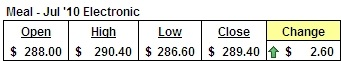 July '10 Meal Futures