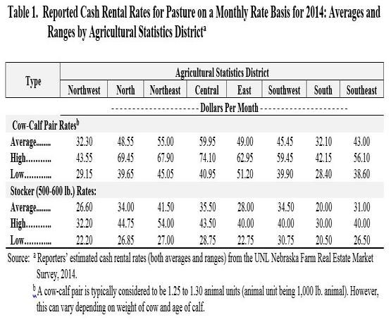 Nebraska Rent Rates