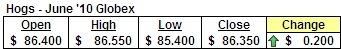 June '10 Hog Futures Prices
