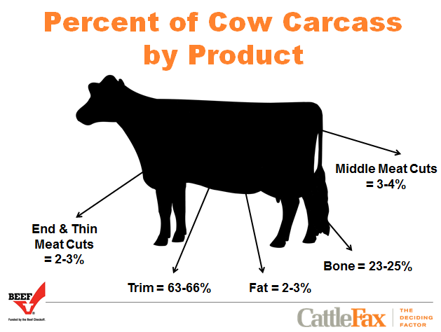 Percent_of_Cow_Carcass_By_Product