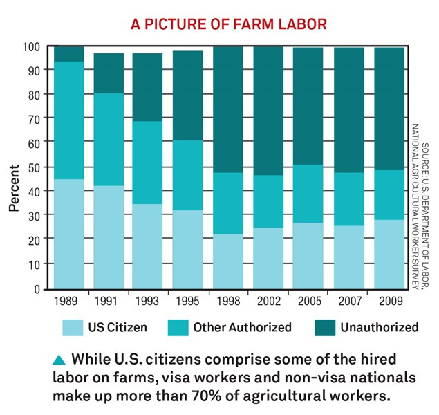 A_Picture_of_Farm_Labor