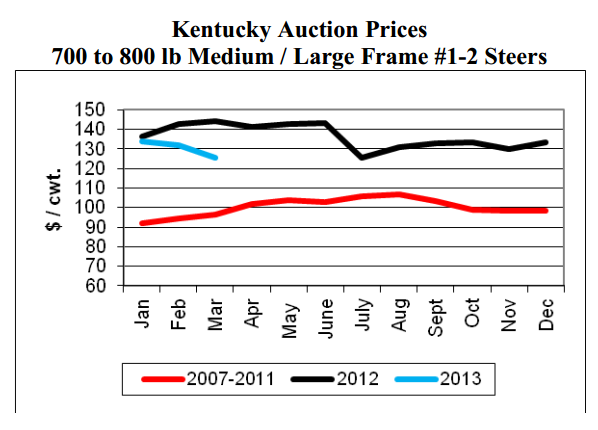 Kentucky Auction Prices 700 to 800
