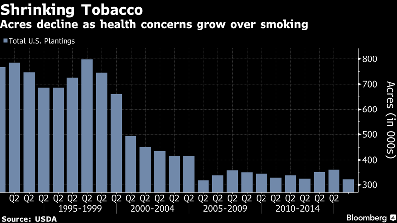 Shrinking Tobacco