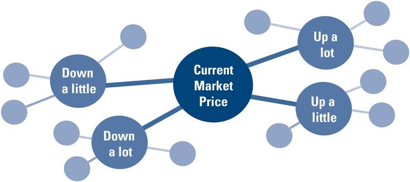 Market Scenario Planning(sm)