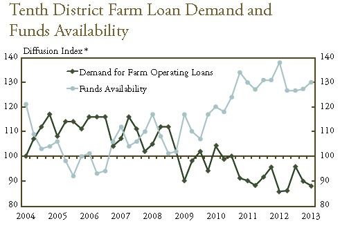 Tenth District Farm Loan Demand and Funds Availability First Quarter 2013